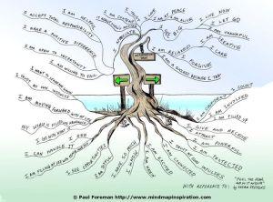 affirmation tree